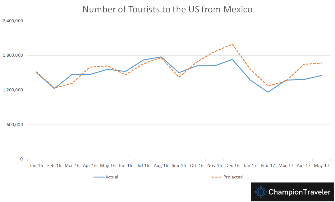 travel-projections-mexico-to-US