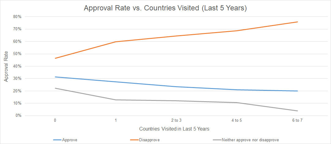 approve-vs-countries-visited-overall