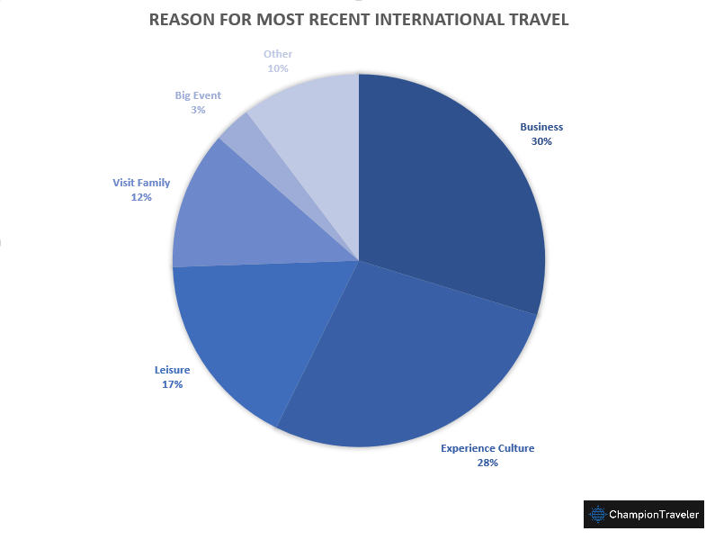 international-travel-reasons