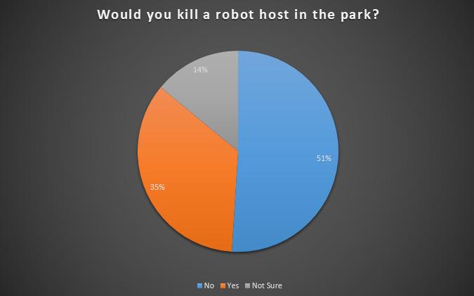 kill-a-robot