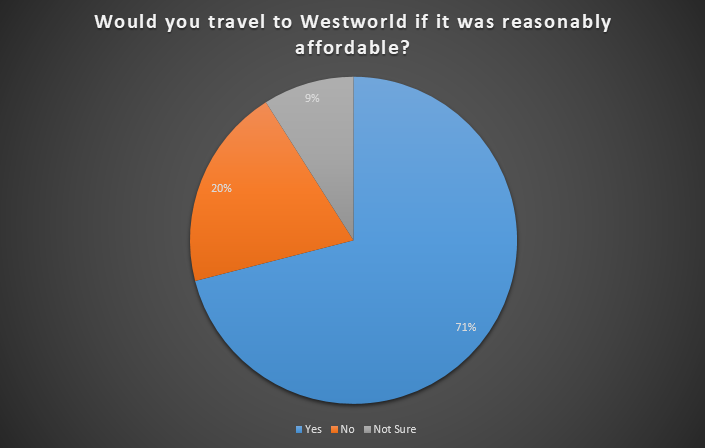 would-you-travel-to-westworld